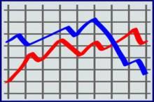 Rekordowy wzrost długu publicznego do 114,1 proc. w czerwcu