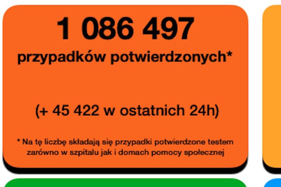 Sobota, 24 października: Najnowszy bilans koronawirusa we Francji